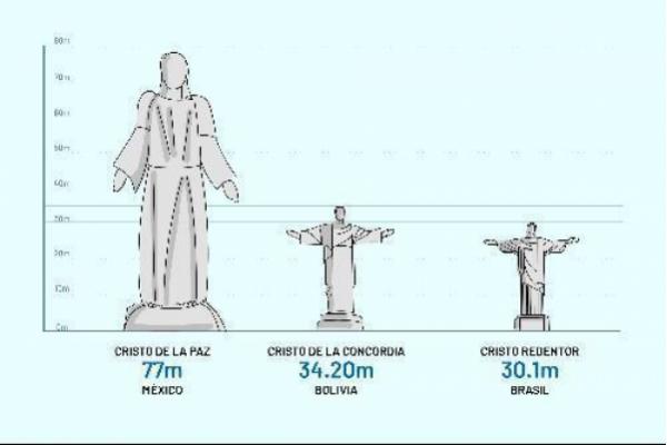 México tendrá la mayor imagen de Cristo construida en el mundo